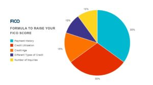 A picture of improving your credit score.