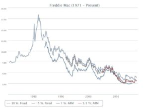 Freddie Mac chart showing the mortgage market.